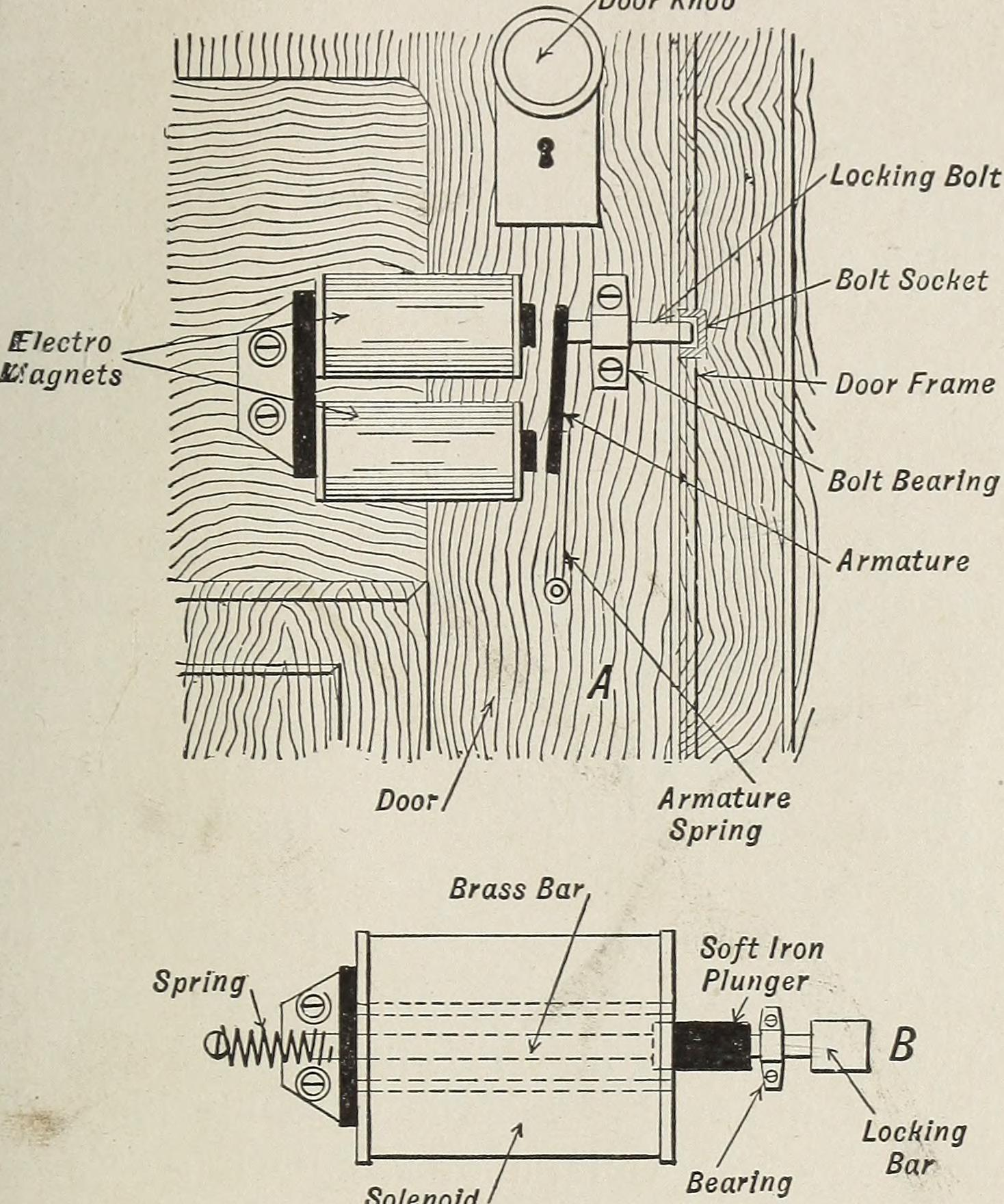 elektrisch slot